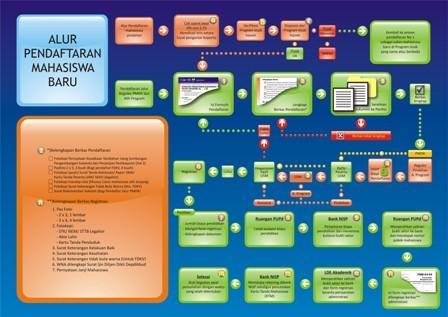 proses-bisnis-PMB