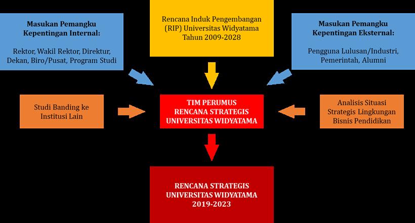 rencana strategis - Rencana Strategis