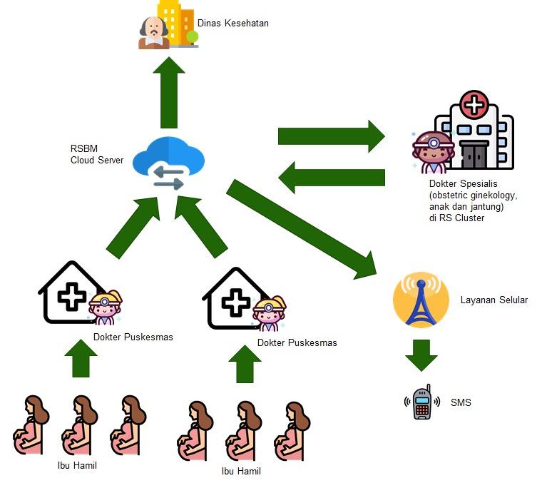 Beni Teknik Informatika Universitas Widyatama Aplikasi RSMB 4 - Aplikasi Buatan Dosen Dan Mahasiswa UTama Upaya Turunkan Angka Kematian Ibu Dan Bayi Di Tanah Air